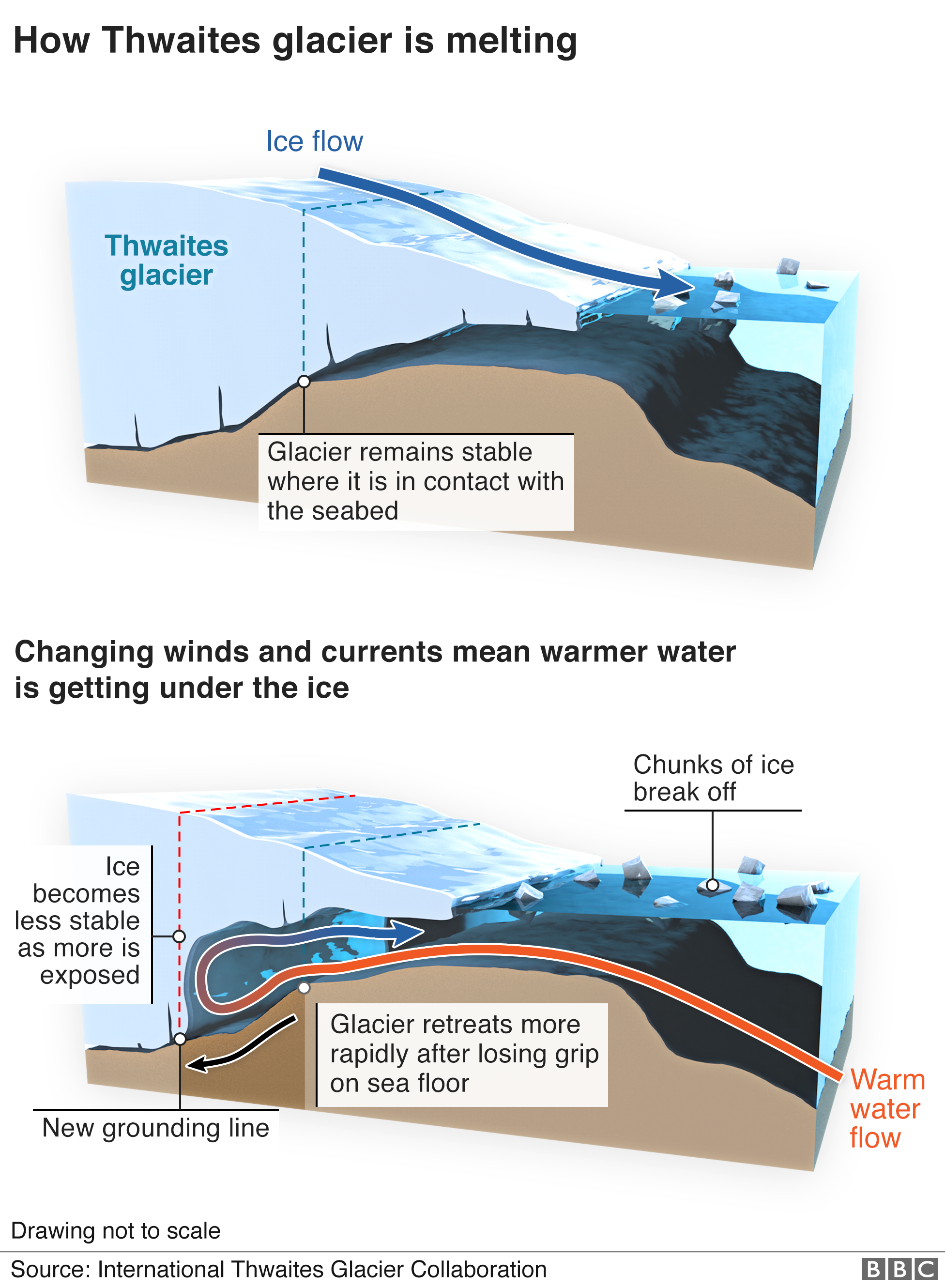 3d infographic explaining how warmer water is getting under the ice and speeding up the melting process