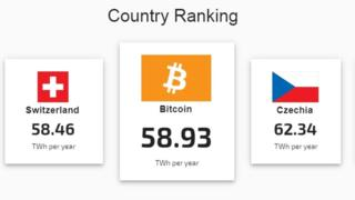 Bitcoin ranked among countries in terms of annual energy use