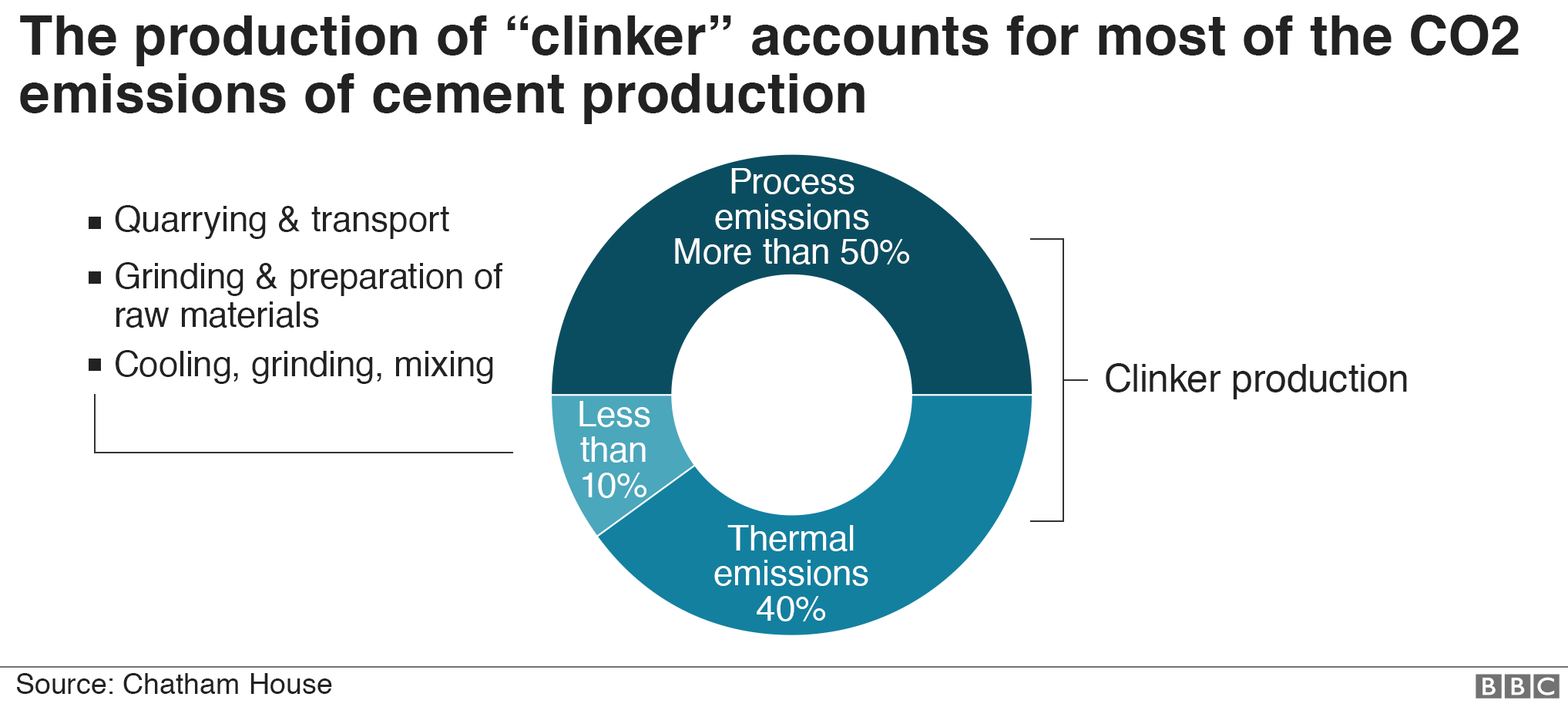 Chart showing how making 'clinker' accounts for most of the CO2 in cement-making