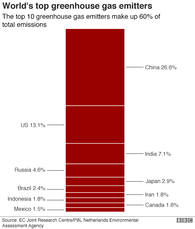 Chart showing the world's top greenhouse gas emitters