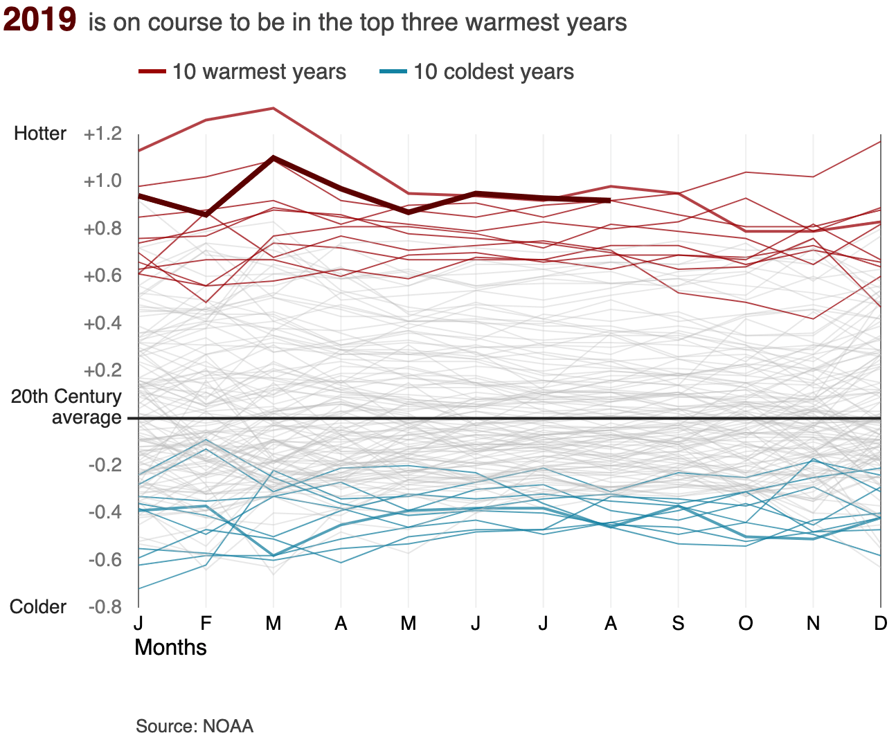 Animated chart showing that most of the coldest 10 years compared to the 20th century average were in the early 1900s while the warmest years have all been since 2000